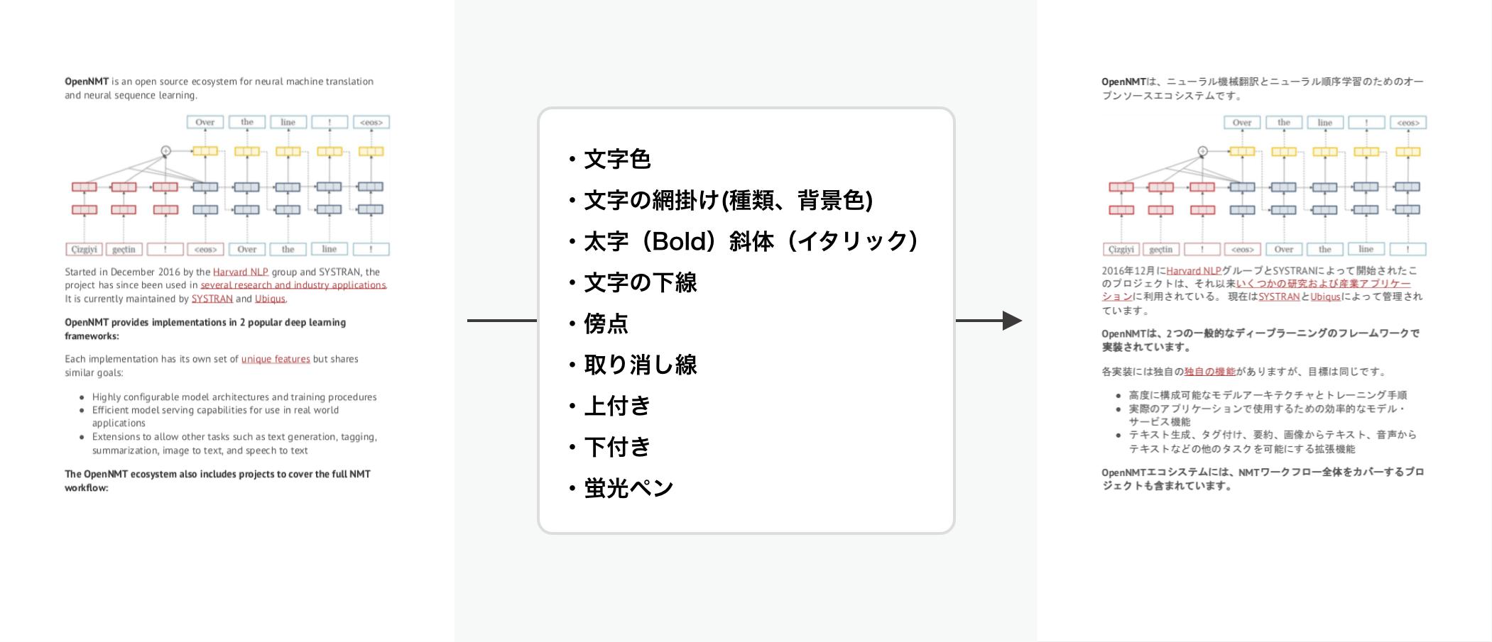 ファイル翻訳は装飾やレイアウトも引き継ぎ可能